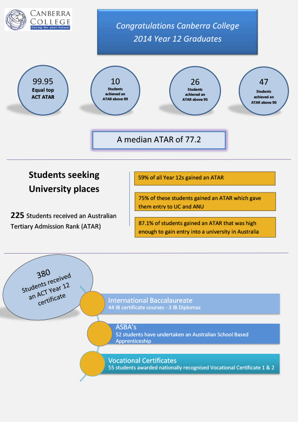 2014 Graduate results Infographic