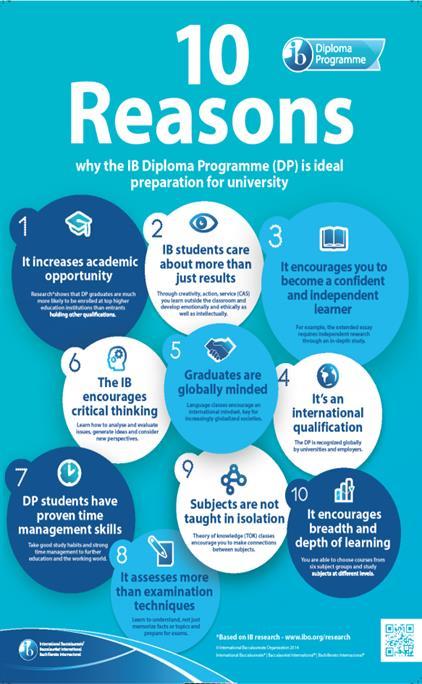 10 reasons Why IB Poster